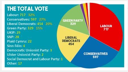 Rezultat volitev VB