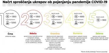 Načrt sproščanja ukrepov ob epidemiji covid-19. Vir: gov.si.