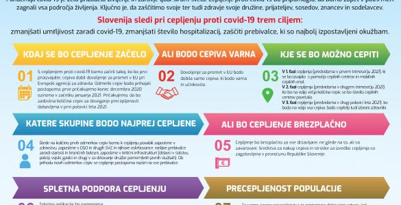 Ministrstvo za zdravje je pojasnilo, kako bo potekalo cepljenje proti covidu-19. Vir: MZ