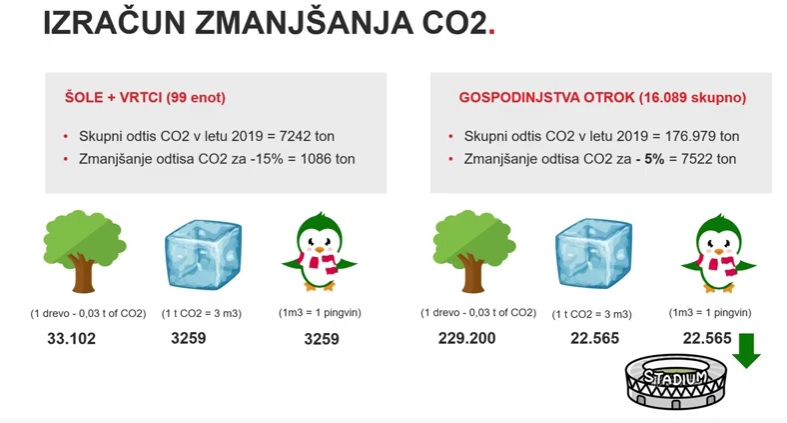 Na primeru Ljubljane so izračunali, koliko dreves, ledu in pingvinov bi lahko rešili, če bi znižali ogljični odtis. Vir: Posnetek zaslona
